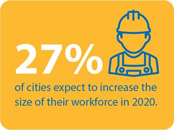 27%workforecechart